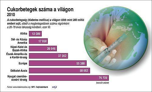pikkelysömör kezelése diabetes mellitusban